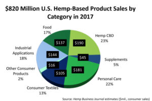 Hemp sales chart image